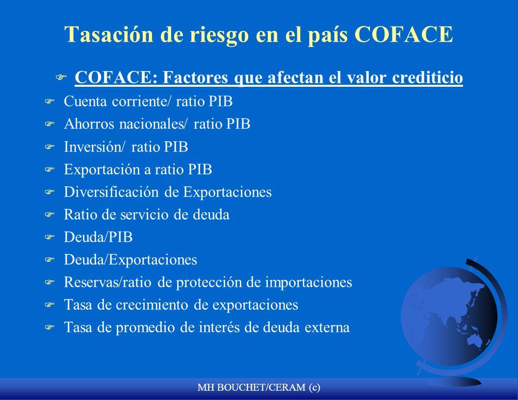 MH BOUCHET/CERAM (c) Tasación de riesgo en el país COFACE F COFACE: Factores que afectan el valor crediticio F Cuenta corriente/ ratio PIB F Ahorros n