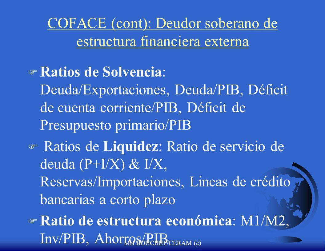 MH BOUCHET/CERAM (c) COFACE (cont): Deudor soberano de estructura financiera externa F Ratios de Solvencia: Deuda/Exportaciones, Deuda/PIB, Déficit de