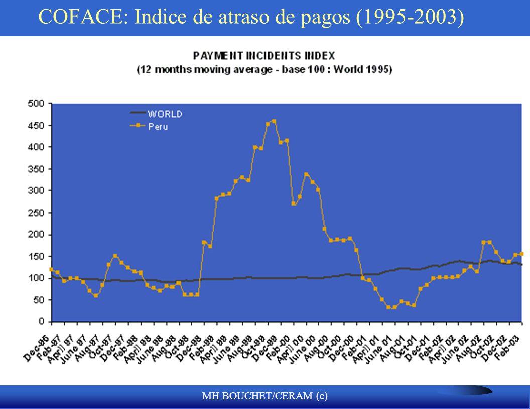 MH BOUCHET/CERAM (c) COFACE: Indice de atraso de pagos (1995-2003)
