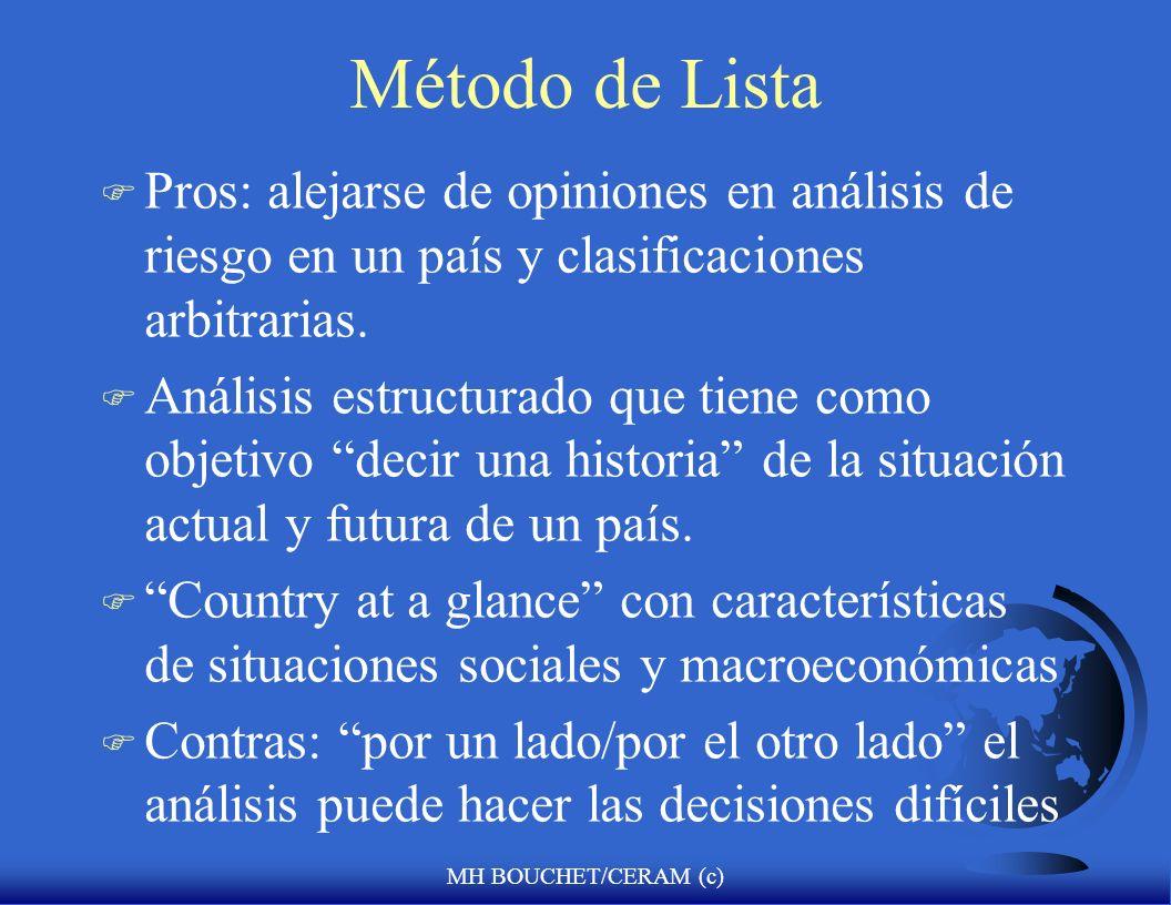 MH BOUCHET/CERAM (c) Método de Lista F Pros: alejarse de opiniones en análisis de riesgo en un país y clasificaciones arbitrarias. F Análisis estructu
