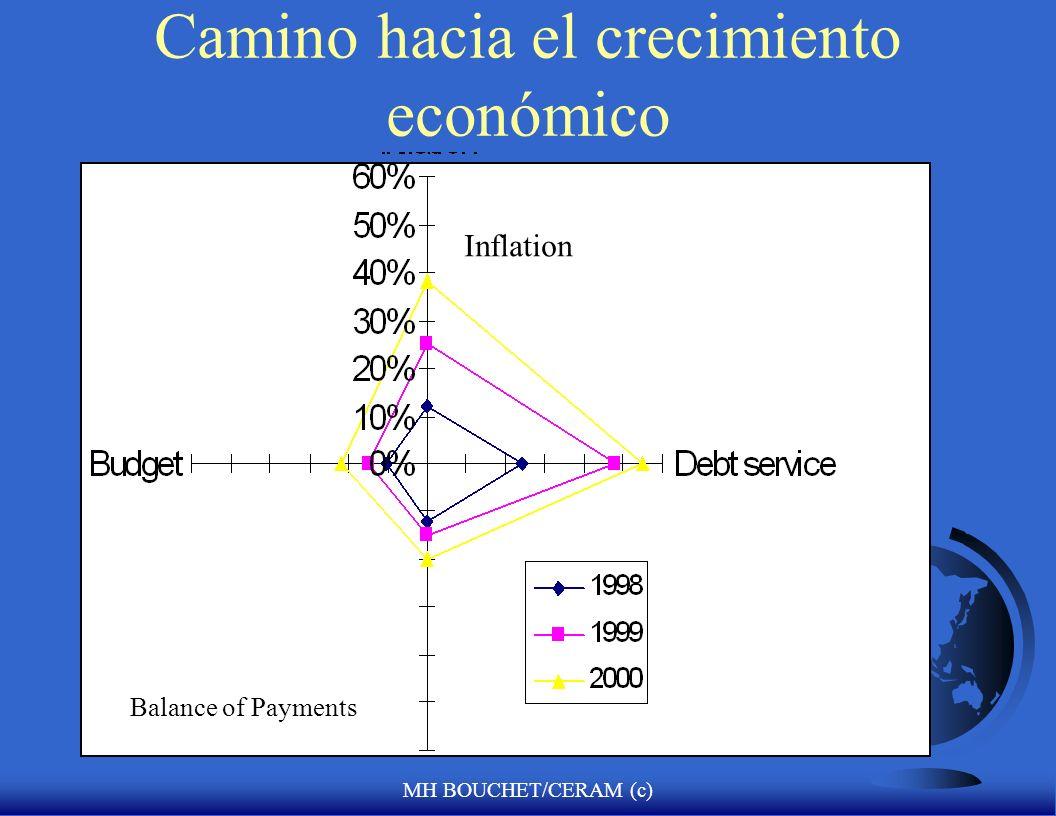 MH BOUCHET/CERAM (c) Camino hacia el crecimiento económico Balance of Payments Inflation