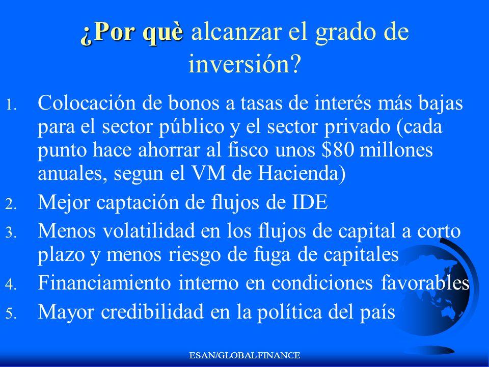 ESAN/GLOBAL FINANCE ¿Por què ¿Por què alcanzar el grado de inversión? 1. Colocación de bonos a tasas de interés más bajas para el sector público y el
