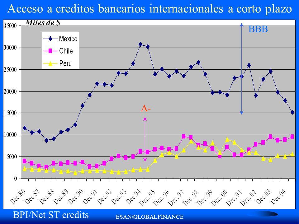 ESAN/GLOBAL FINANCE Acceso a creditos bancarios internacionales a corto plazo Miles de $ A- BBB BPI/Net ST credits