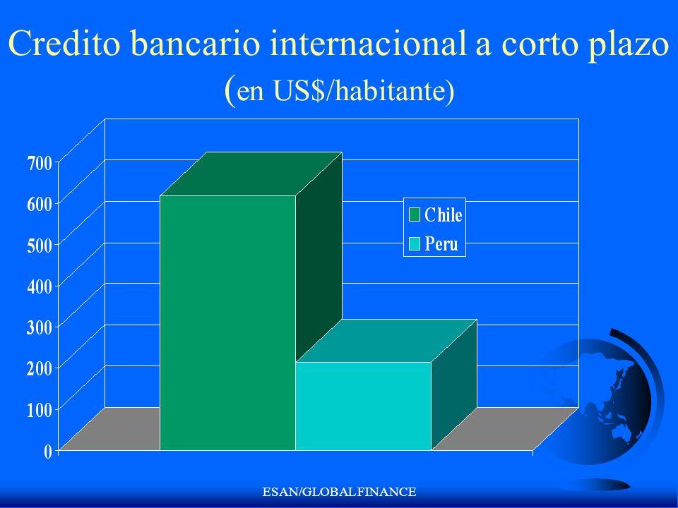 ESAN/GLOBAL FINANCE Credito bancario internacional a corto plazo ( en US$/habitante)