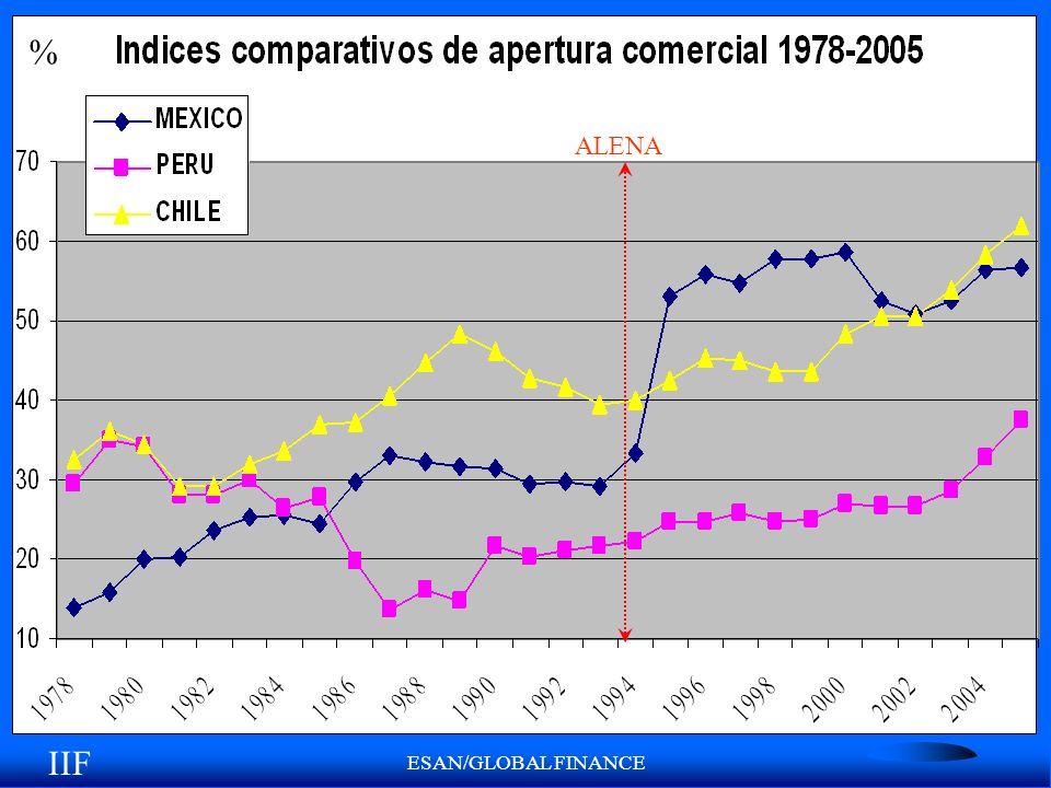 ESAN/GLOBAL FINANCE ALENA % IIF