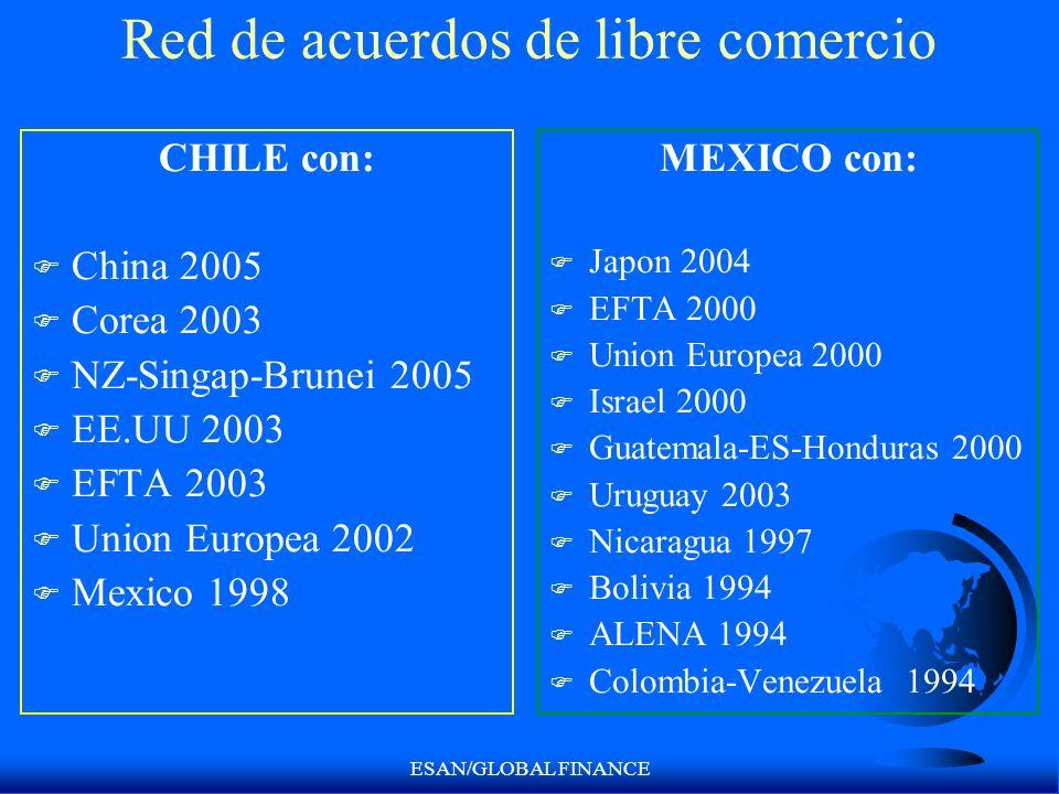 ESAN/GLOBAL FINANCE Red de acuerdos de libre comercio CHILE con: F China 2005 F Corea 2003 F NZ-Singap-Brunei 2005 F EE.UU 2003 F EFTA 2003 F Union Eu