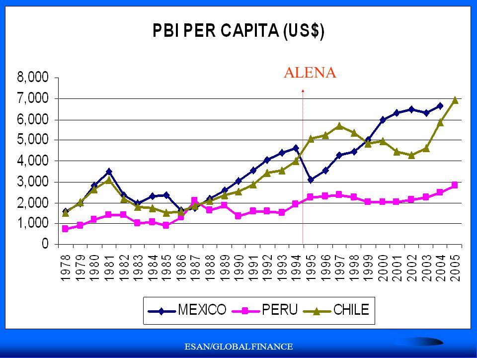 ESAN/GLOBAL FINANCE ALENA