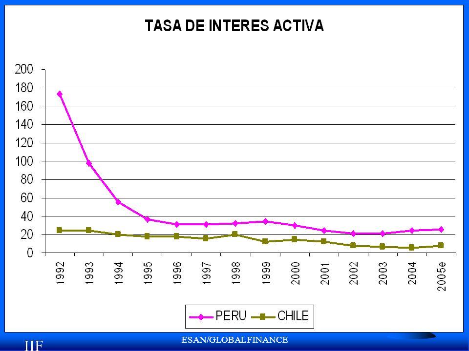 ESAN/GLOBAL FINANCE Fuente: IIF IIF