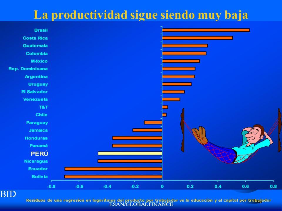 ESAN/GLOBAL FINANCE La productividad sigue siendo muy baja Residuos de una regresion en logaritmos del producto por trabajador vs la educación y el capital por trabajador BID