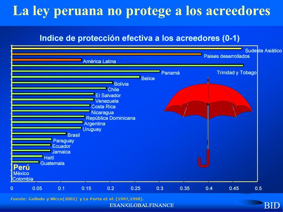 ESAN/GLOBAL FINANCE La ley peruana no protege a los acreedores Fuente: Galindo y Micco(2001) y La Porta et al. (1997,1998). BID