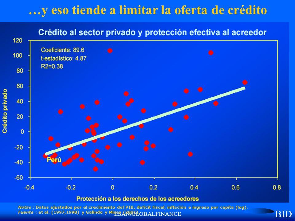 ESAN/GLOBAL FINANCE …y eso tiende a limitar la oferta de crédito Notas : Datos ajustados por el crecimiento del PIB, deficit fiscal, inflación e ingreso per capita (log).