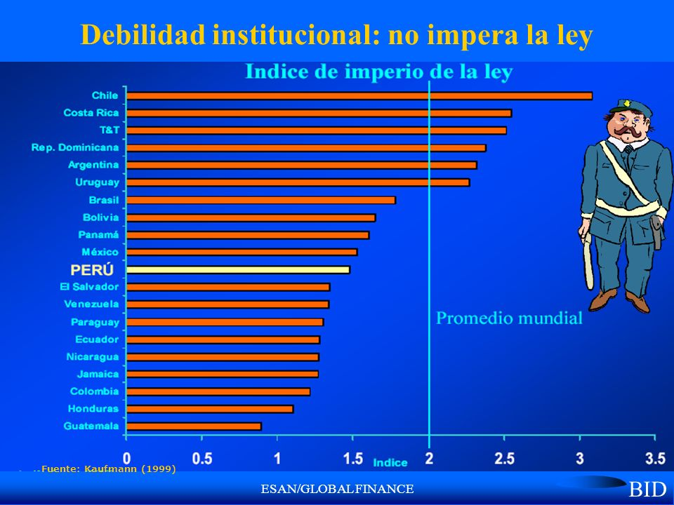 ESAN/GLOBAL FINANCE Debilidad institucional: no impera la ley Fuente: Kaufmann (1999) BID