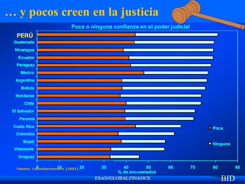 ESAN/GLOBAL FINANCE … y pocos creen en la justicia Fuente: Latinobarómetro (2001). BID