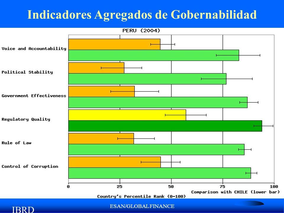 ESAN/GLOBAL FINANCE Indicadores Agregados de Gobernabilidad IBRD