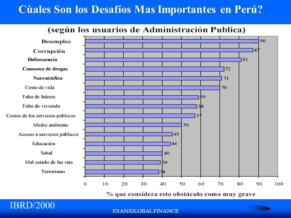 ESAN/GLOBAL FINANCE Cùales Son los Desafíos Mas Importantes en Perú? IBRD/2000