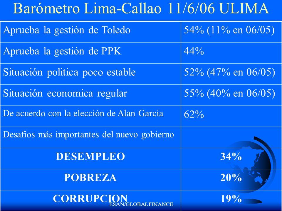 ESAN/GLOBAL FINANCE Barómetro Lima-Callao 11/6/06 ULIMA Aprueba la gestión de Toledo54% (11% en 06/05) Aprueba la gestión de PPK44% Situación politica