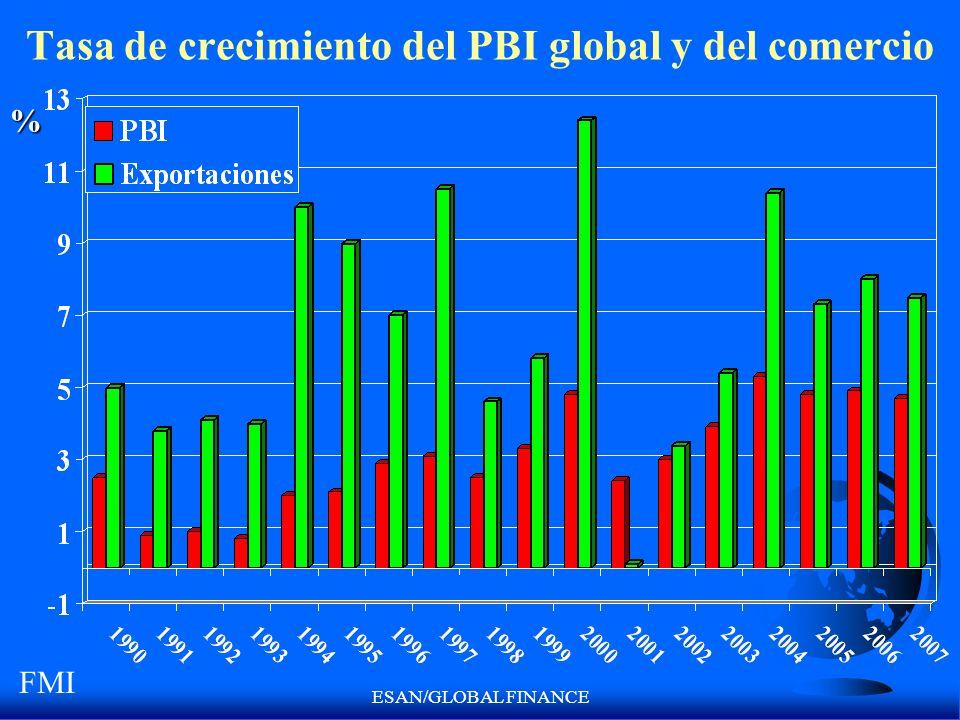 ESAN/GLOBAL FINANCE Tasa de crecimiento del PBI global y del comercio% FMI