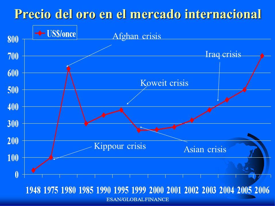 ESAN/GLOBAL FINANCE Precio del oro en el mercado internacional Afghan crisis Koweit crisis Kippour crisis Asian crisis Iraq crisis