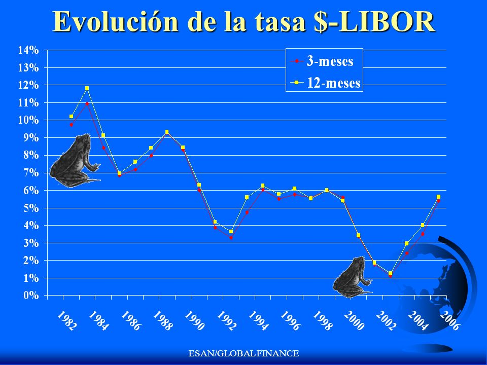 ESAN/GLOBAL FINANCE Evolución de la tasa $-LIBOR