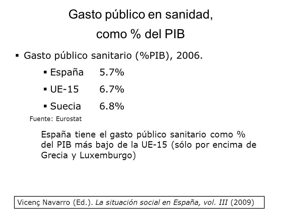 Gasto público en sanidad, como % del PIB Gasto público sanitario (%PIB), 2006.