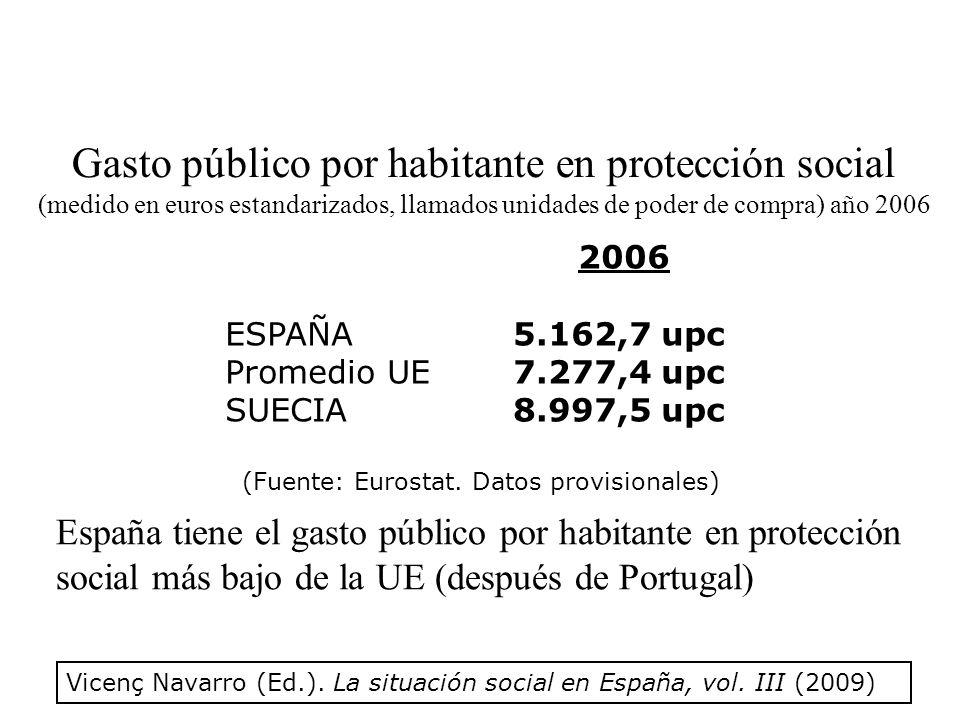 Gasto público por habitante en protección social (medido en euros estandarizados, llamados unidades de poder de compra) año 2006 2006 ESPAÑA5.162,7 upc Promedio UE7.277,4 upc SUECIA8.997,5 upc (Fuente: Eurostat.