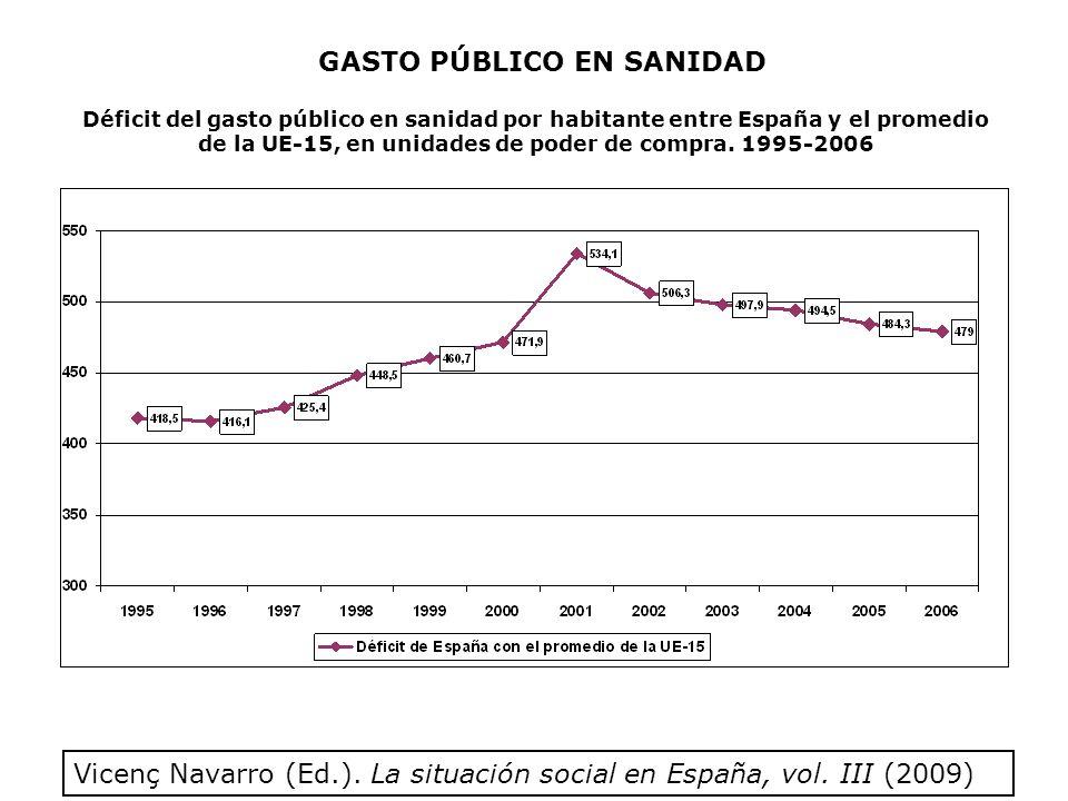 Déficit del gasto público en sanidad por habitante entre España y el promedio de la UE-15, en unidades de poder de compra.