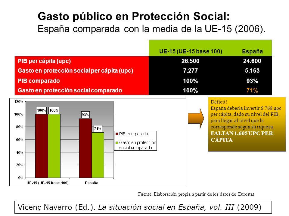 Gasto público en Protección Social: España comparada con la media de la UE-15 (2006).