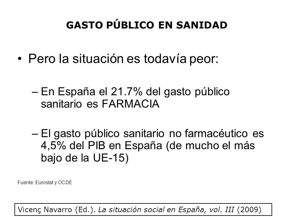 Pero la situación es todavía peor: –En España el 21.7% del gasto público sanitario es FARMACIA –El gasto público sanitario no farmacéutico es 4,5% del PIB en España (de mucho el más bajo de la UE-15) Fuente: Eurostat y OCDE Vicenç Navarro (Ed.).