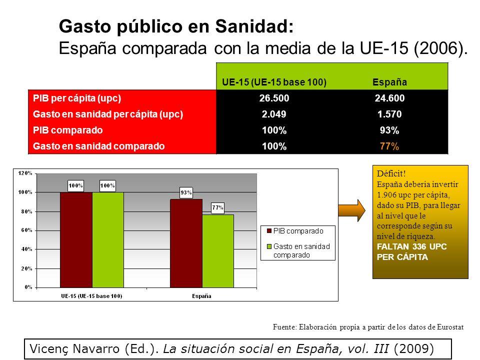 Gasto público en Sanidad: España comparada con la media de la UE-15 (2006).