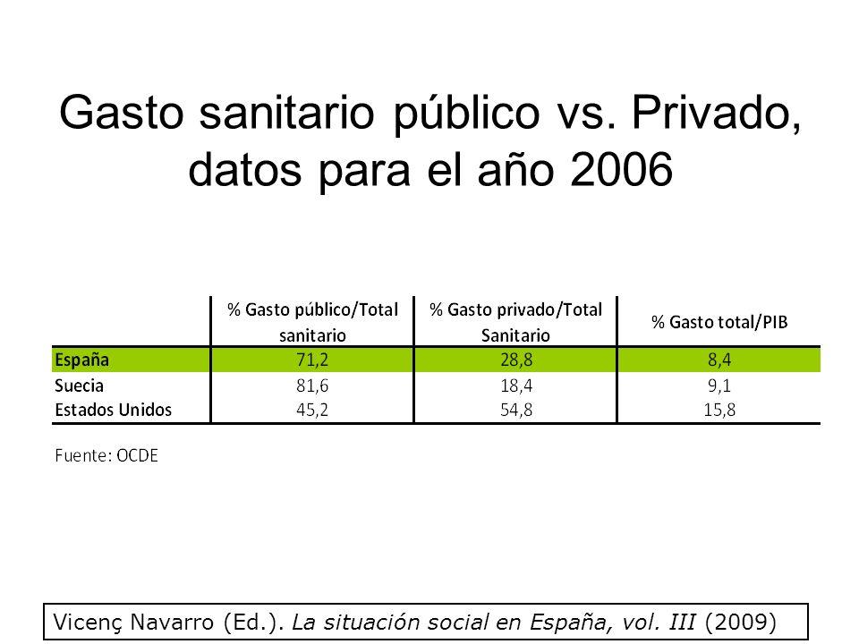 Gasto sanitario público vs. Privado, datos para el año 2006 Vicenç Navarro (Ed.).