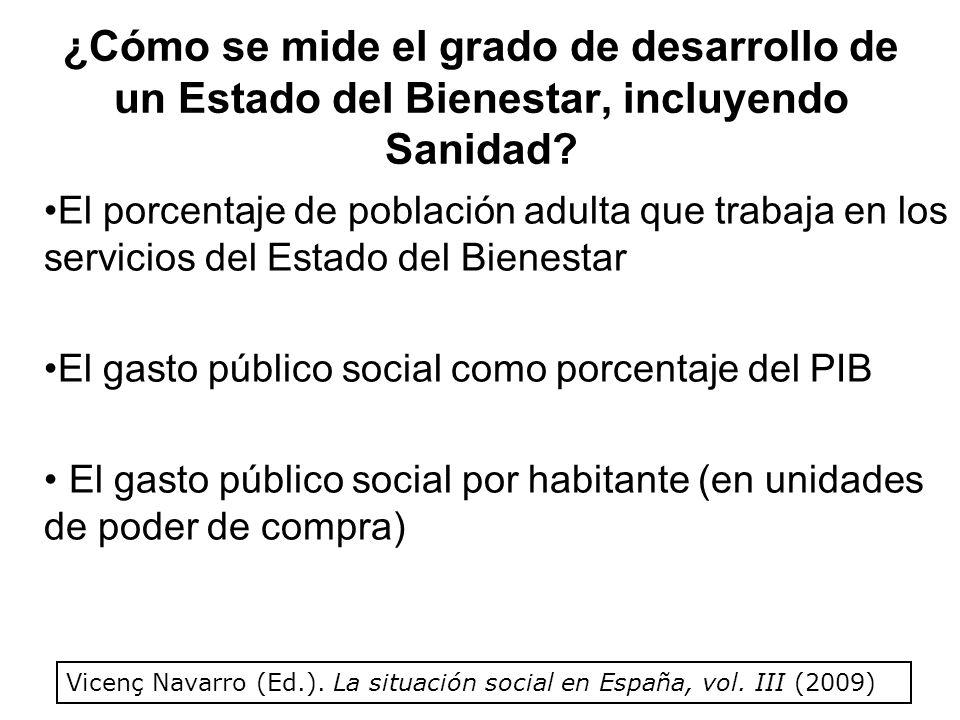 Porcentaje de población adulta (15-64 años) que trabaja en los servicios (públicos y privados) del Estado del Bienestar (año 2006) ESPAÑA10.18% UE-1514.93% SUECIA23.8% (Fuente: Eurostat) España es el país de la UE-15 que tiene un porcentaje menor de la población adulta trabajando en los servicios sociales del Estado del Bienestar Vicenç Navarro (Ed.).