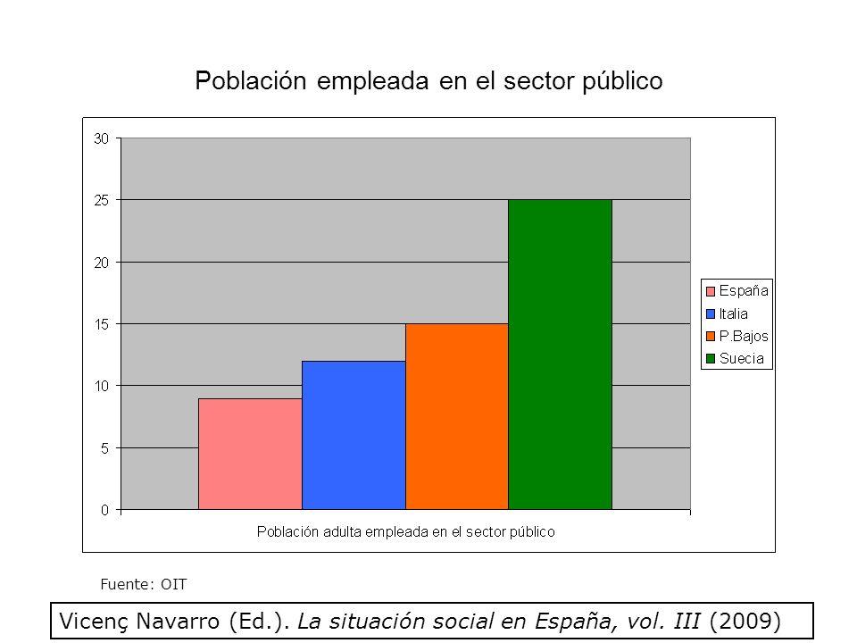 Porcentaje de población adulta (15-64 años) que trabaja en los servicios sanitarios públicos (2006) ESPAÑA2.01% FINLANDIA 8.02% DINAMARCA12.46% (Porcentaje de población empleada en el sector público en sanidad sobre el total de población adulta) (Fuente: OIT) Vicenç Navarro (Ed.).