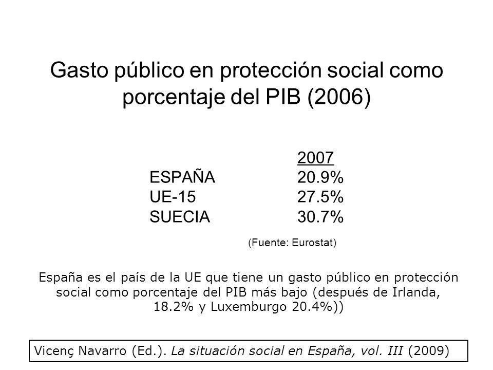 Gasto público en protección social como porcentaje del PIB (2006) 2007 ESPAÑA20.9% UE-1527.5% SUECIA30.7% (Fuente: Eurostat) Vicenç Navarro (Ed.).