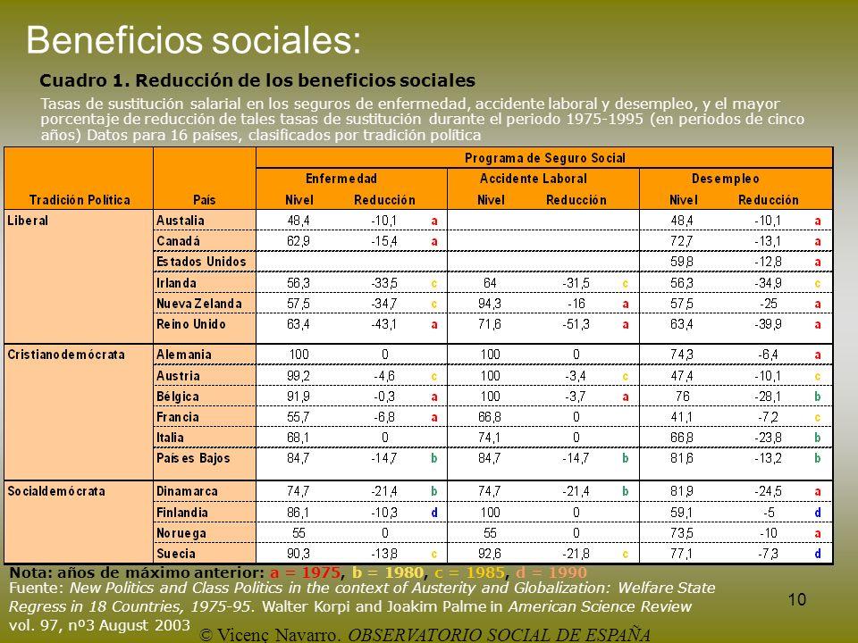 10 Cuadro 1. Reducción de los beneficios sociales Tasas de sustitución salarial en los seguros de enfermedad, accidente laboral y desempleo, y el mayo