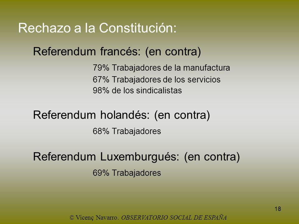 18 Rechazo a la Constitución: Referendum francés: (en contra) 79% Trabajadores de la manufactura 67% Trabajadores de los servicios 98% de los sindical