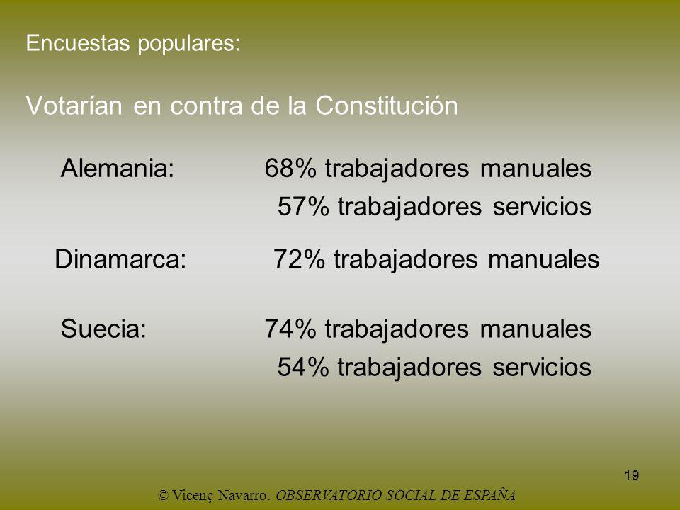 19 Encuestas populares: Votarían en contra de la Constitución Alemania: 68% trabajadores manuales 57% trabajadores servicios Dinamarca: 72% trabajador