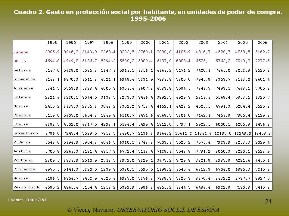21 Cuadro 2. Gasto en protección social por habitante, en unidades de poder de compra. 1995-2006 Fuente: EUROSTAT © Vicenç Navarro. OBSERVATORIO SOCIA