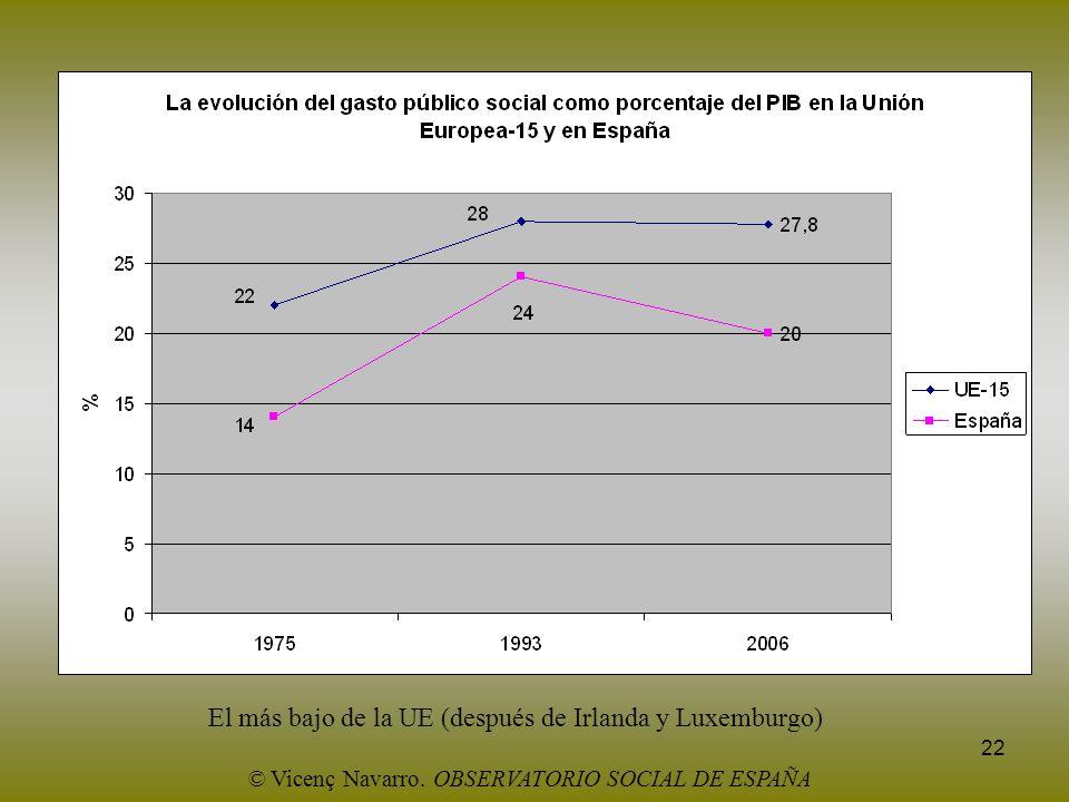 22 El más bajo de la UE (después de Irlanda y Luxemburgo) © Vicenç Navarro. OBSERVATORIO SOCIAL DE ESPAÑA