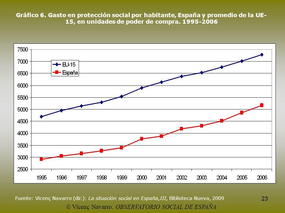 23 Gráfico 6. Gasto en protección social por habitante, España y promedio de la UE- 15, en unidades de poder de compra. 1995-2006 Fuente: Vicenç Navar