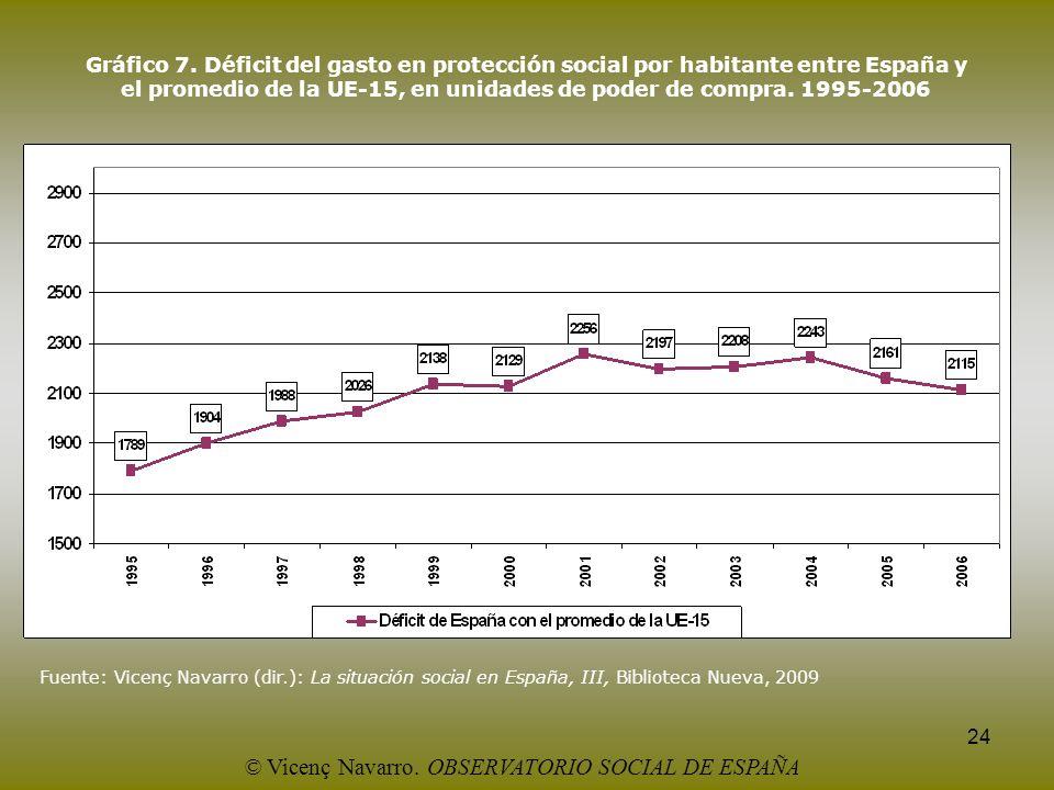 24 Fuente: Vicenç Navarro (dir.): La situación social en España, III, Biblioteca Nueva, 2009 Gráfico 7. Déficit del gasto en protección social por hab