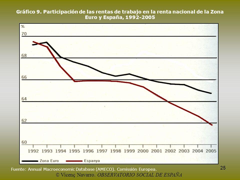 25 Gráfico 9. Participación de las rentas de trabajo en la renta nacional de la Zona Euro y España, 1992-2005 Fuente: Annual Macroeconomic Database (A
