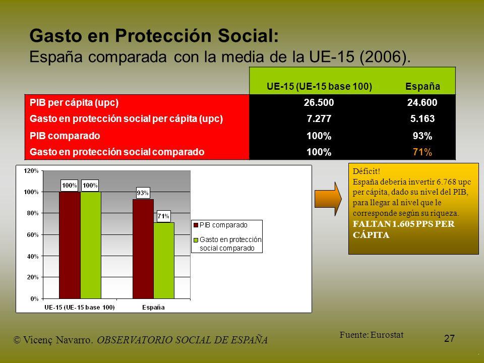 27 Gasto en Protección Social: España comparada con la media de la UE-15 (2006). UE-15 (UE-15 base 100)España PIB per cápita (upc)26.50024.600 Gasto e