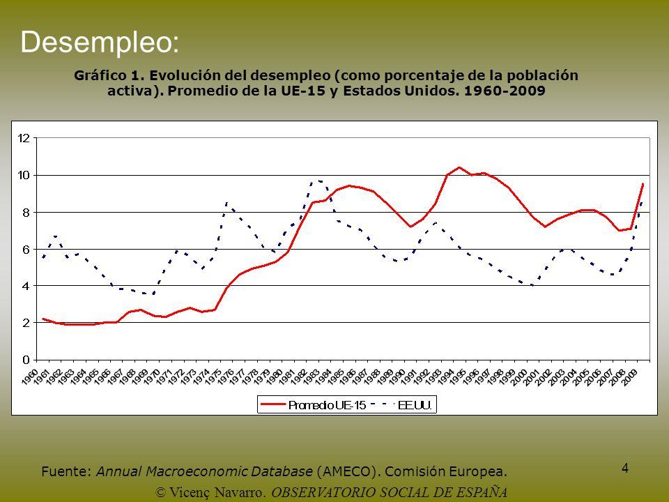 4 Desempleo: Gráfico 1. Evolución del desempleo (como porcentaje de la población activa). Promedio de la UE-15 y Estados Unidos. 1960-2009 Fuente: Ann