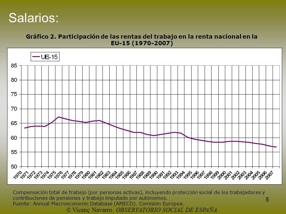 5 Salarios: Gráfico 2. Participación de las rentas del trabajo en la renta nacional en la EU-15 (1970-2007) Compensación total de trabajo (por persona