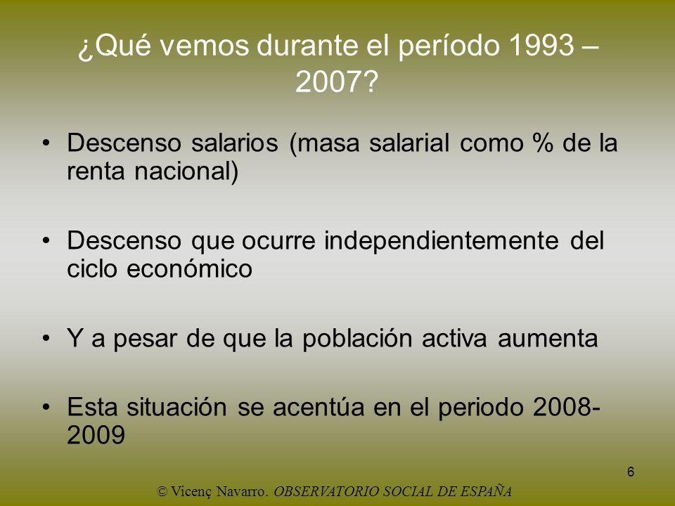 6 ¿Qué vemos durante el período 1993 – 2007? Descenso salarios (masa salarial como % de la renta nacional) Descenso que ocurre independientemente del