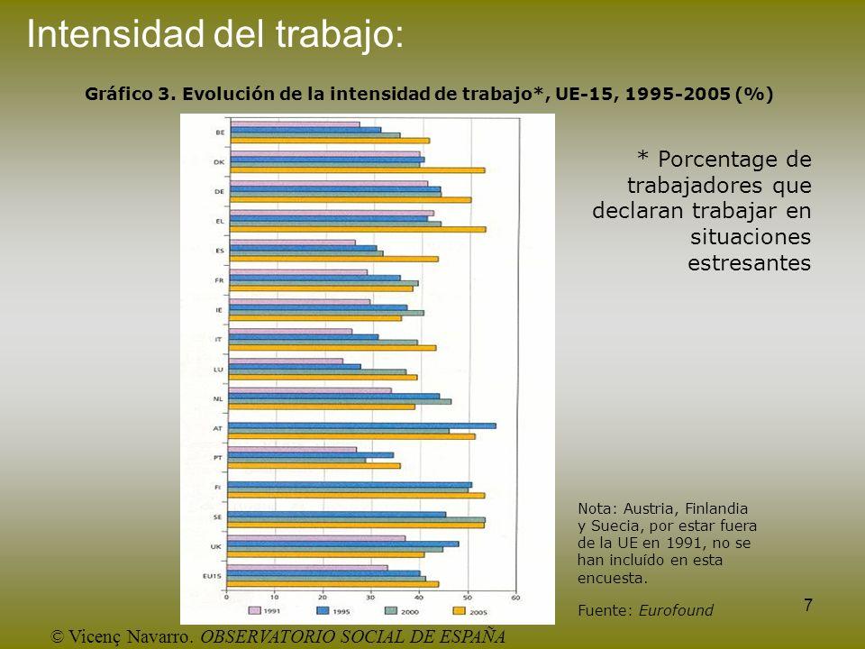 7 Intensidad del trabajo: Gráfico 3. Evolución de la intensidad de trabajo*, UE-15, 1995-2005 (%) Nota: Austria, Finlandia y Suecia, por estar fuera d