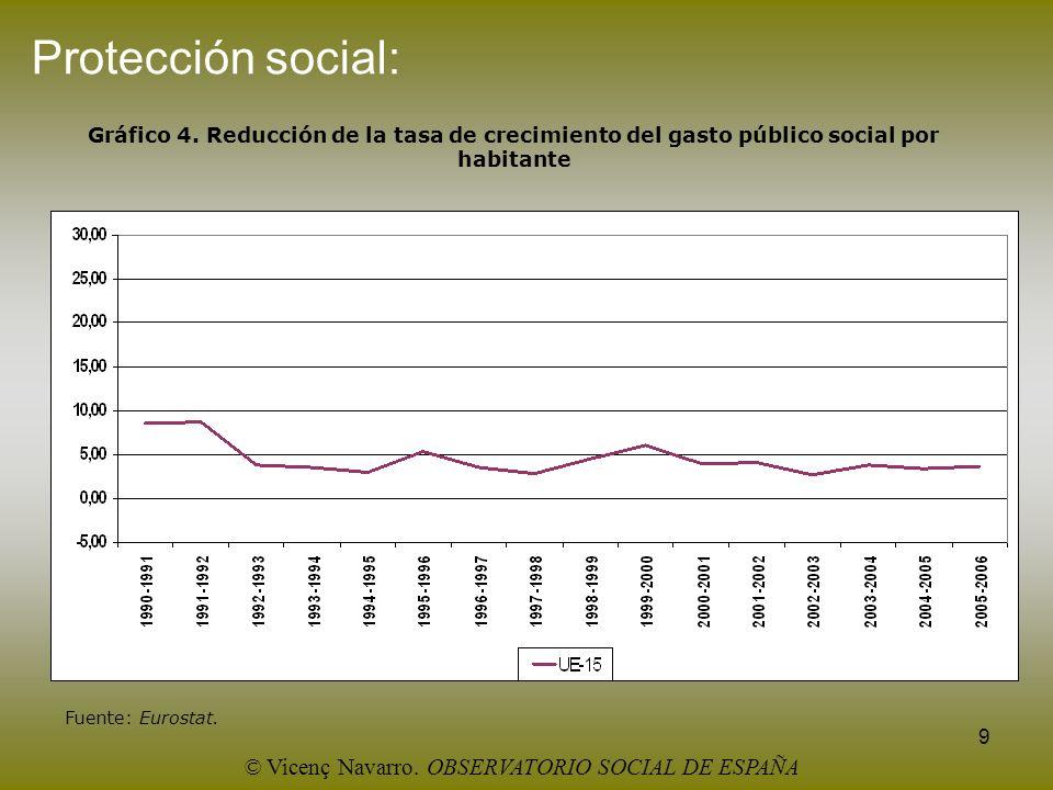 9 Protección social: Gráfico 4. Reducción de la tasa de crecimiento del gasto público social por habitante Fuente: Eurostat. © Vicenç Navarro. OBSERVA