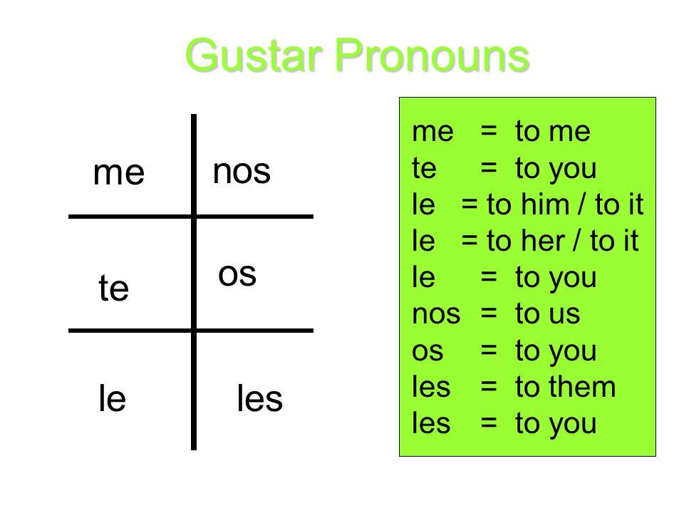 me te le nos os les Gustar Pronouns me= to me te= to you le = to him / to it le = to her / to it le= to you nos= to us os= to you les= to them les= to