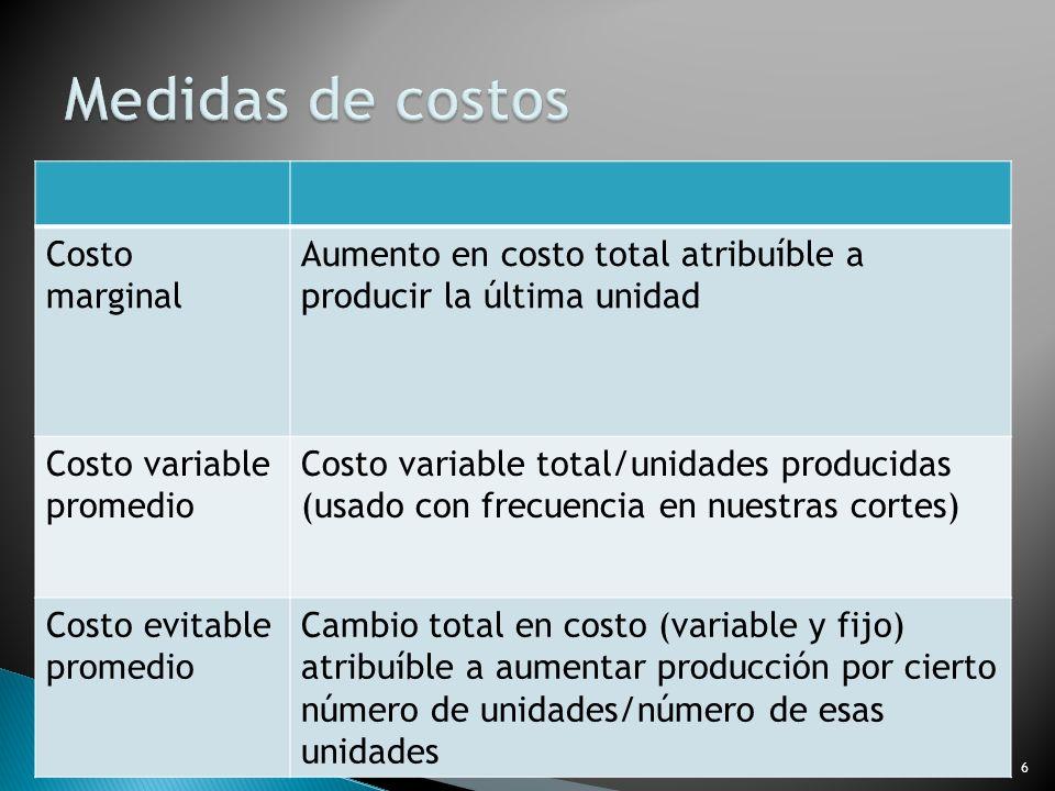 Costo marginal Aumento en costo total atribuíble a producir la última unidad Costo variable promedio Costo variable total/unidades producidas (usado c