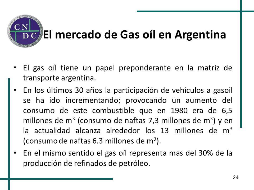 24 El mercado de Gas oíl en Argentina El gas oíl tiene un papel preponderante en la matriz de transporte argentina. En los últimos 30 años la particip